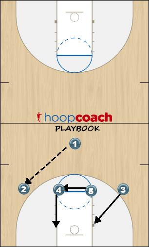 Basketball Play 4-1 Uncategorized Plays offense