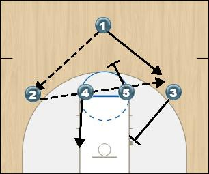 Basketball Play PLAY 4-2 Uncategorized Plays offense