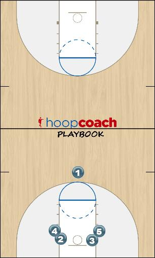 Basketball Play Stack Man to Man Offense