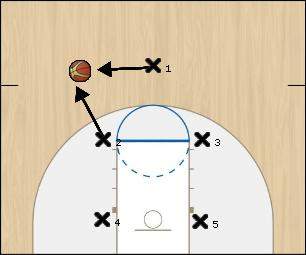Basketball Play 1-2-2 Sideline Out of Bounds defense