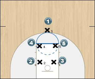 Basketball Play Initial Set - Fever Man to Man Set offense
