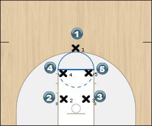 Basketball Play Initial Set - Fever Man to Man Set offense