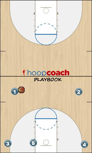 Basketball Play Play 1 Man to Man Offense offense