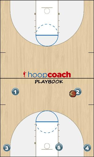 Basketball Play Play 1- High pick and roll Man to Man Offense offense-