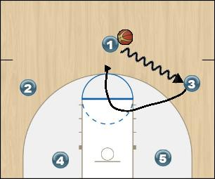 Basketball Play m Zone Play
