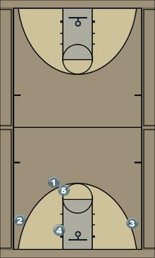 Basketball Play MAE - Carolina Man to Man Set