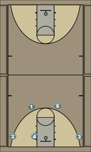 Basketball Play 15 Man to Man Set