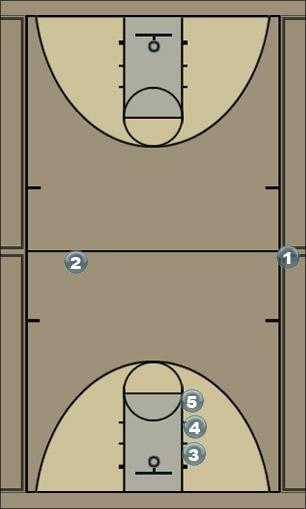 Basketball Play Man out of Bounds #1 Man Baseline Out of Bounds Play
