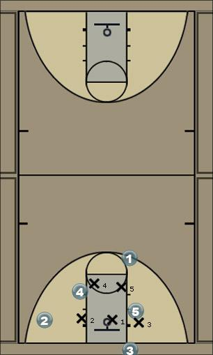 Basketball Play Man out of bounds #2 Man Baseline Out of Bounds Play