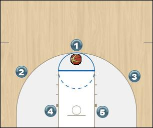 Basketball Play Strong Man to Man Set