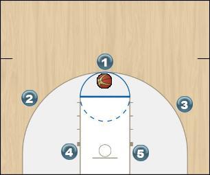 Basketball Play Strong Man to Man Set