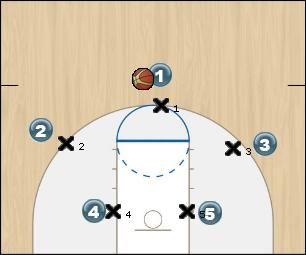 Basketball Play 3-2 Basket Cut Man to Man Offense motion, offense