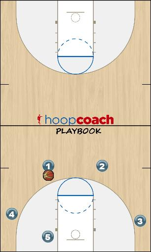 Basketball Play FLOW OFFENSE - Initial Set Man to Man Offense