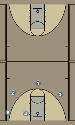 Basketball Play Double Ball Man to Man Set