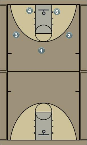 Basketball Play Check Man to Man Set