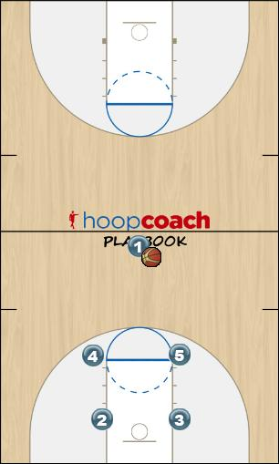 Basketball Play LakersOffense Uncategorized Plays offense