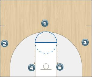 Basketball Play High/Low Zone Play offense
