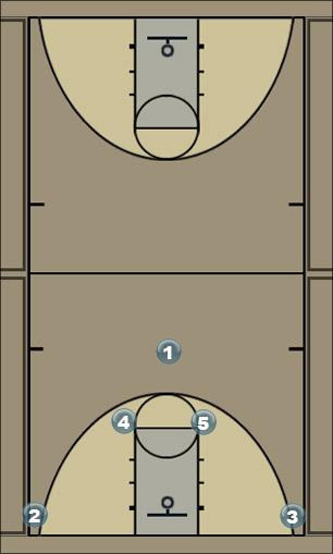 Basketball Play A Set Post P&R Man to Man Set