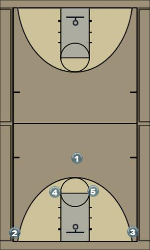 Basketball Play A Set Baseline (Slip) Man to Man Set
