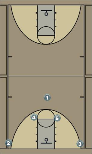 Basketball Play A Set Triple Man to Man Set