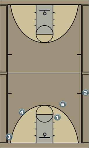 Basketball Play Sideline Point Sideline Out of Bounds