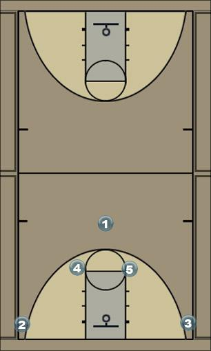 Basketball Play A Set Lob Man to Man Set