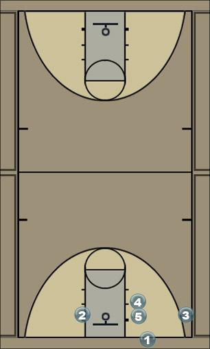 Basketball Play Counter Double Screen Man Baseline Out of Bounds Play