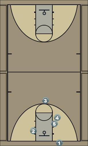 Basketball Play A Set Double Back Pick Man to Man Set