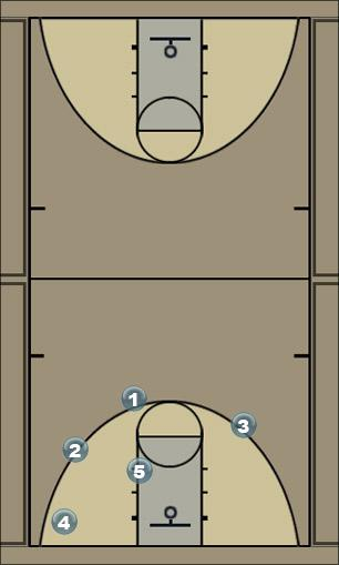 Basketball Play Use WEAKSIDE SPACE Man to Man Offense