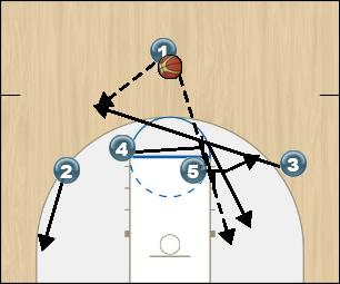 Basketball Play 14 Man to Man Set offense