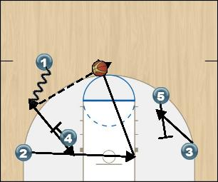 Basketball Play SA Loop Uncategorized Plays offense