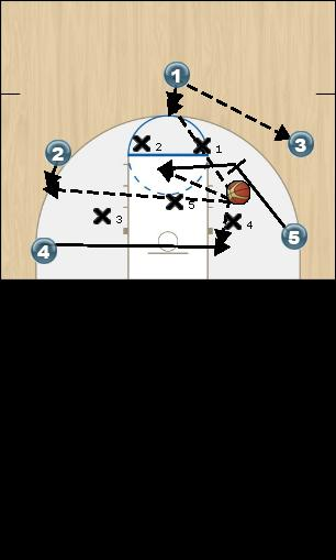 Basketball Play Milwaukee Zone Play offense
