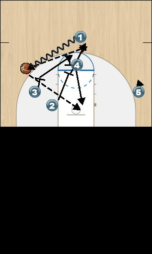 Basketball Play Wichita St Man to Man Set offense