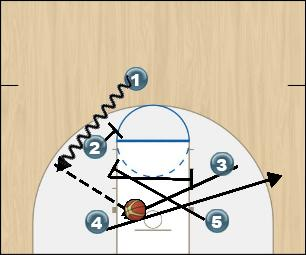 Basketball Play 1 BOX Man to Man Offense offense