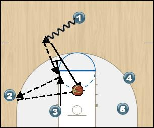 Basketball Play Wizard Man to Man Set offense