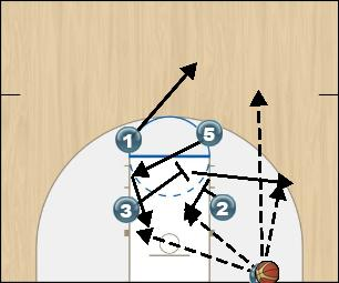 Basketball Play BOX Man Baseline Out of Bounds Play offense