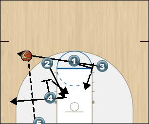 Basketball Play Duke Last Second Play offense
