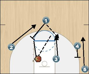 Basketball Play SLIP Man to Man Offense offense