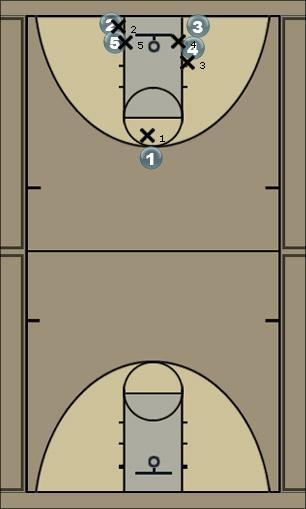 Basketball Play pittsburg motion Man to Man Offense