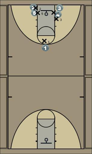 Basketball Play pittsburg motion Man to Man Offense