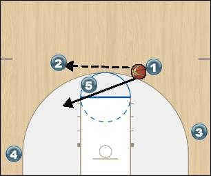 Basketball Play 4 out 1 wheel Uncategorized Plays offense
