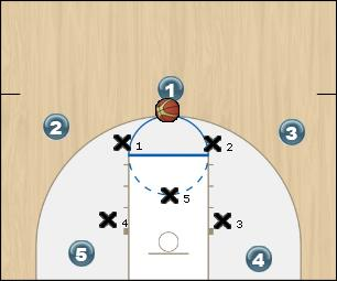 Basketball Play Overload Under Uncategorized Plays offense