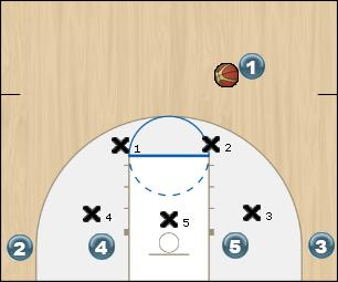Basketball Play Horns Under Uncategorized Plays offense