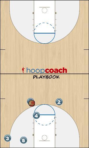 Basketball Play Redbird1 Zone Play