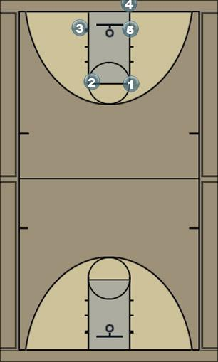 Basketball Play Thumbs Down Man Baseline Out of Bounds Play