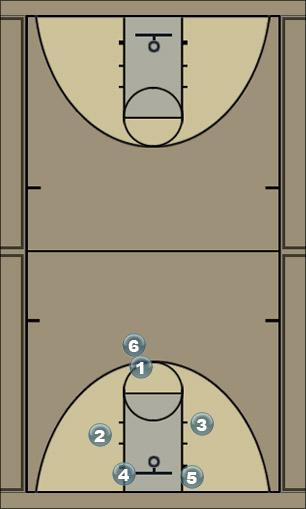 Basketball Play prueba Sideline Out of Bounds