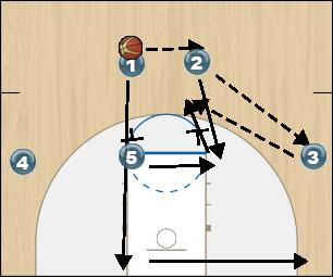 Basketball Play CHIN Man to Man Set offense