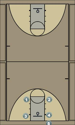 Basketball Play Viking Man Baseline Out of Bounds Play