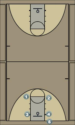 Basketball Play Chaos Man Baseline Out of Bounds Play