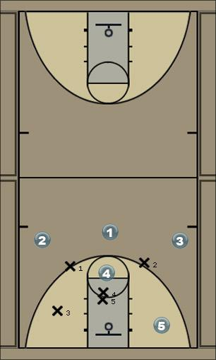Basketball Play baseline 2-3 zone Zone Play